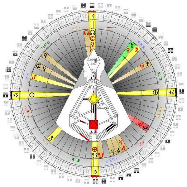 Grafik eines 3/5 Generators im rechtswinkligen Kreuz vom Gefäß der Liebe